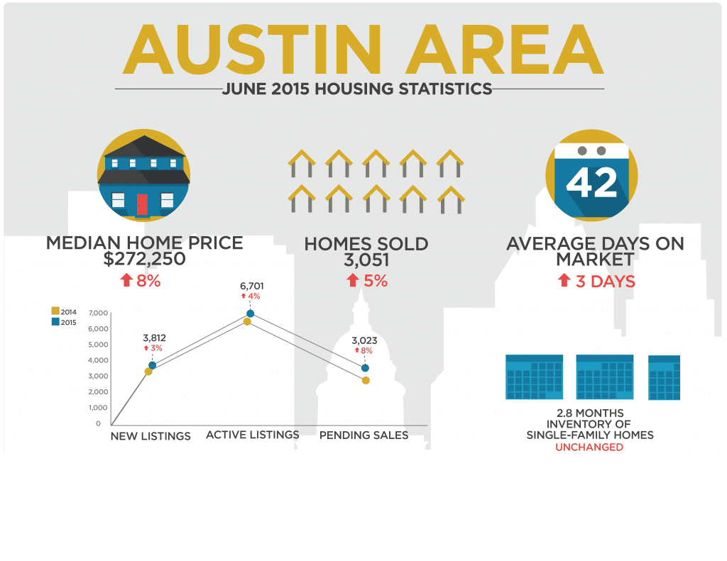 June 2015 Austin Real Estate Stats