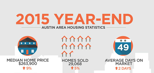 2015 Year In Review: Austin Real Estate Stats
